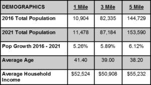 Demographics 2016